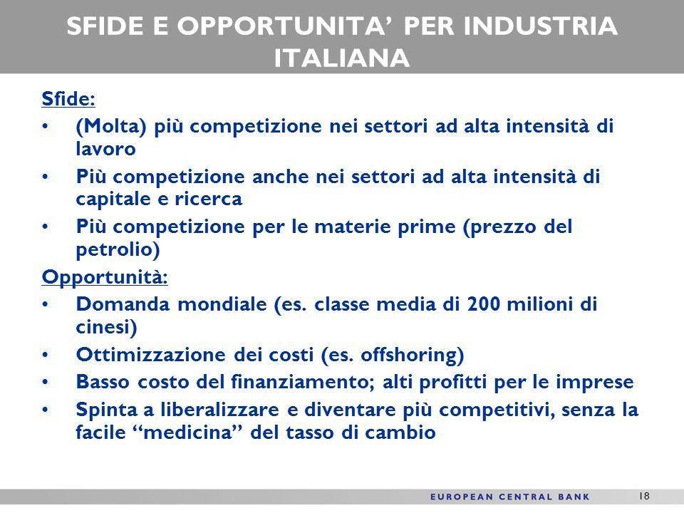 18 SFIDE E OPPORTUNITA PER INDUSTRIA ITALIANA Sfide: (Molta) più competizione nei settori ad alta intensità di lavoro Più competizione anche nei settori ad alta intensità di capitale e ricerca Più competizione per le materie prime (prezzo del petrolio) Opportunità: Domanda mondiale (es.
