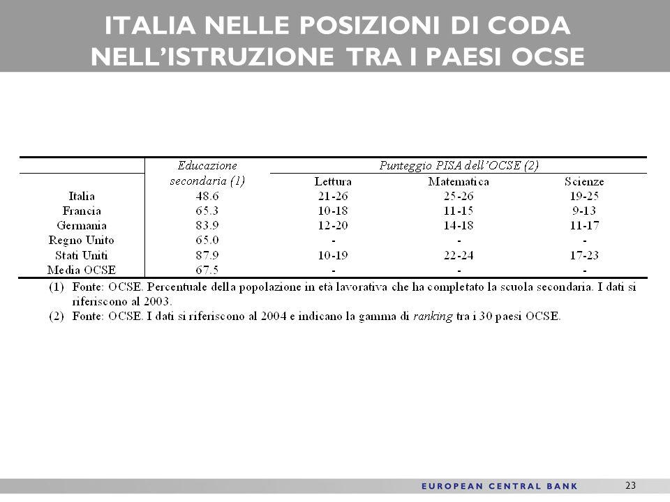 23 ITALIA NELLE POSIZIONI DI CODA NELLISTRUZIONE TRA I PAESI OCSE