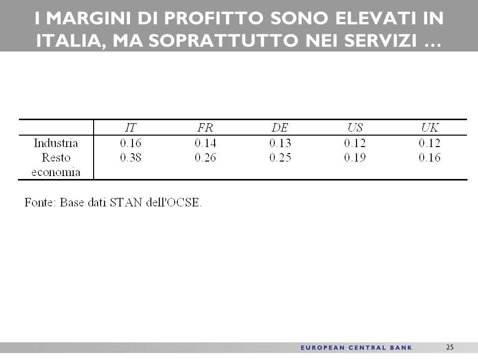 25 I MARGINI DI PROFITTO SONO ELEVATI IN ITALIA, MA SOPRATTUTTO NEI SERVIZI …