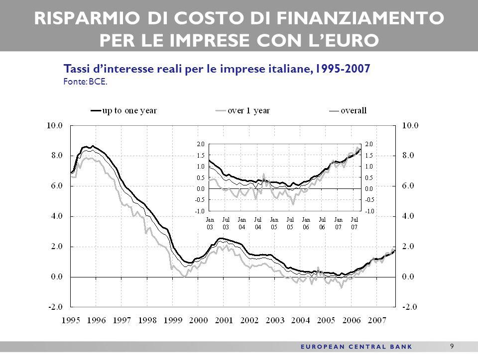 9 RISPARMIO DI COSTO DI FINANZIAMENTO PER LE IMPRESE CON LEURO Tassi dinteresse reali per le imprese italiane, 1995-2007 Fonte: BCE.