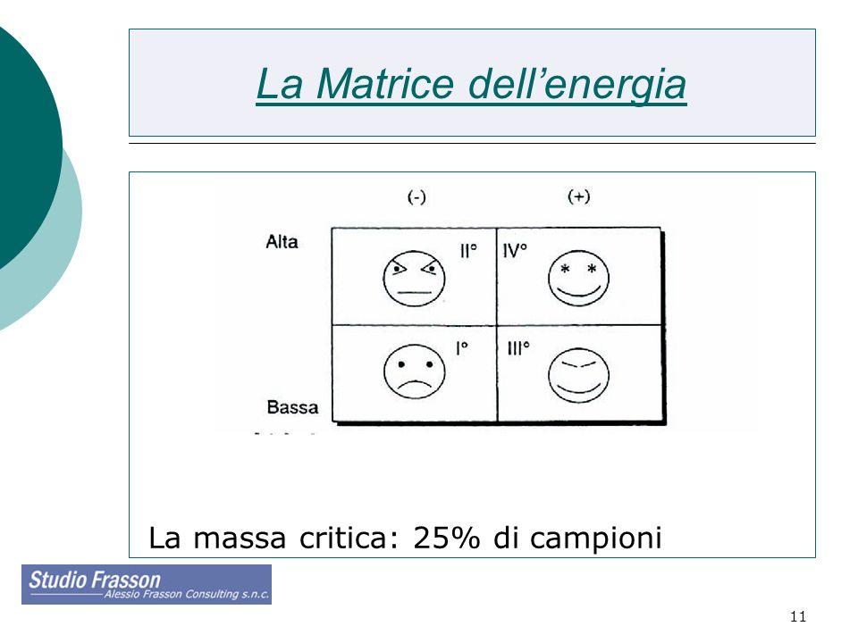 11 La Matrice dellenergia La massa critica: 25% di campioni