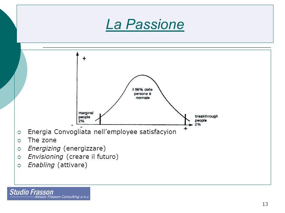 13 La Passione Energia Convogliata nellemployee satisfacyion The zone Energizing (energizzare) Envisioning (creare il futuro) Enabling (attivare)