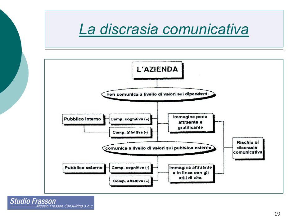 19 La discrasia comunicativa