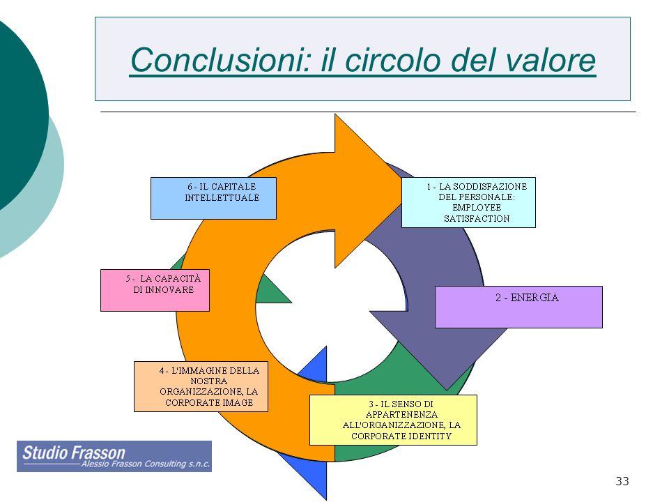 33 Conclusioni: il circolo del valore