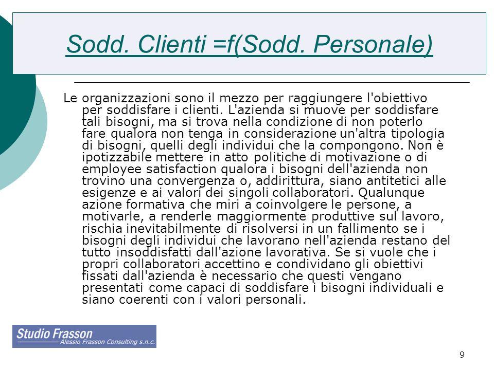9 Sodd. Clienti =f(Sodd. Personale) Le organizzazioni sono il mezzo per raggiungere l'obiettivo per soddisfare i clienti. L'azienda si muove per soddi