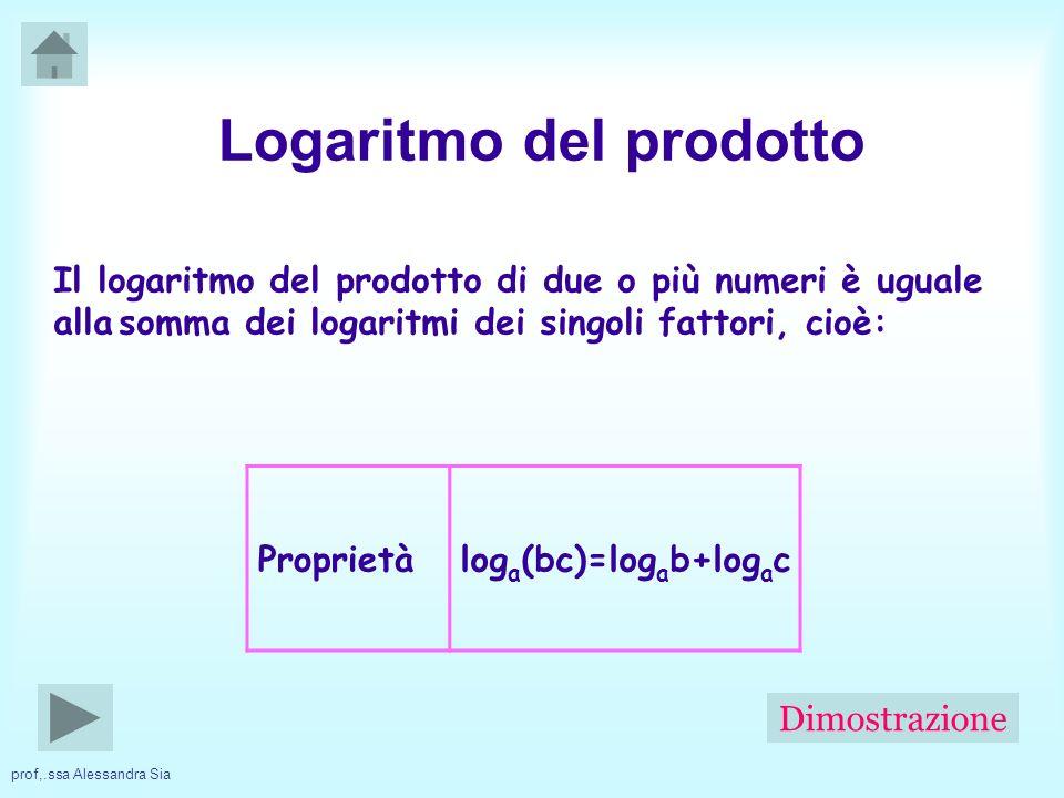 prof,.ssa Alessandra Sia Il logaritmo del prodotto di due o più numeri è uguale alla somma dei logaritmi dei singoli fattori, cioè: Proprietàlog a (bc