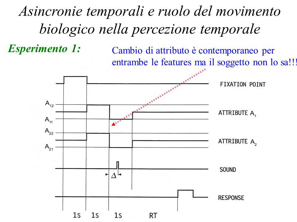Percezione Temporale 2006 Asincronie temporali e ruolo del movimento biologico nella percezione temporale Esperimento 1: Cambio di attributo è contemp