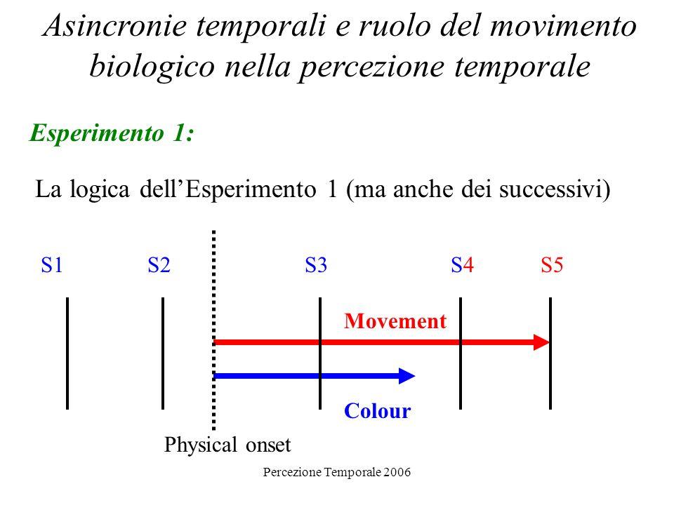 Percezione Temporale 2006 Asincronie temporali e ruolo del movimento biologico nella percezione temporale Esperimento 1: La logica dellEsperimento 1 (