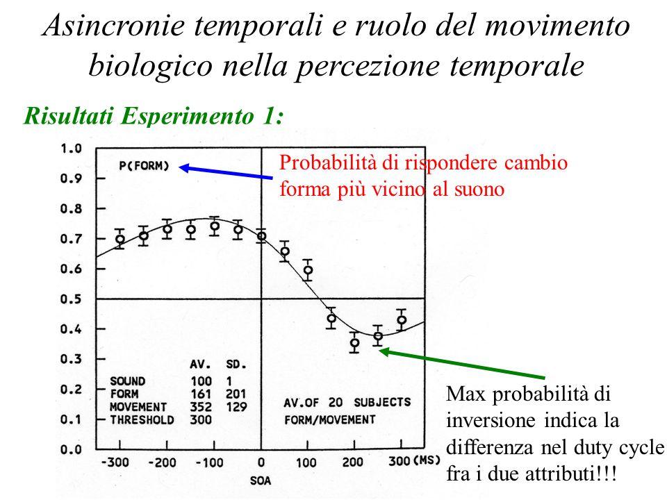 Percezione Temporale 2006 Asincronie temporali e ruolo del movimento biologico nella percezione temporale Risultati Esperimento 1: Probabilità di risp