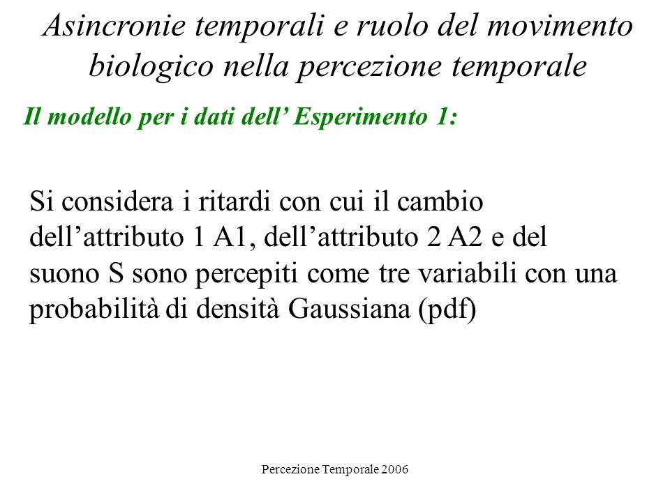 Percezione Temporale 2006 Asincronie temporali e ruolo del movimento biologico nella percezione temporale Il modello per i dati dell Esperimento 1: Si
