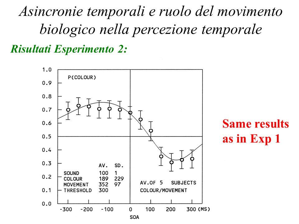 Percezione Temporale 2006 Asincronie temporali e ruolo del movimento biologico nella percezione temporale Risultati Esperimento 2: Same results as in