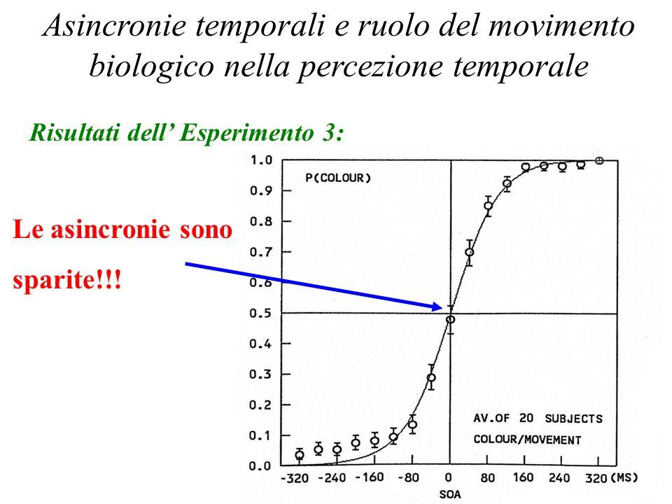 Percezione Temporale 2006 Asincronie temporali e ruolo del movimento biologico nella percezione temporale Risultati dell Esperimento 3: Le asincronie