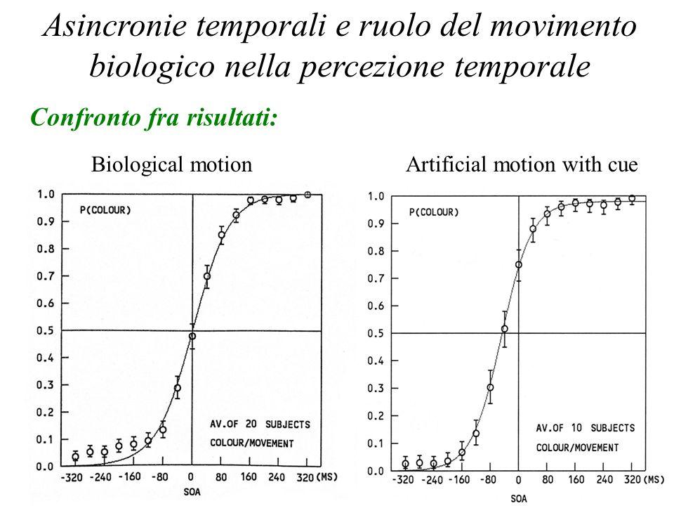 Percezione Temporale 2006 Asincronie temporali e ruolo del movimento biologico nella percezione temporale Confronto fra risultati: Biological motionAr