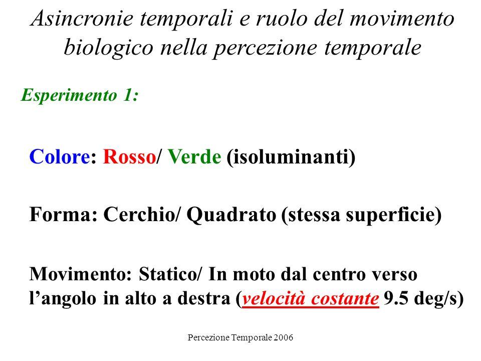 Percezione Temporale 2006 Asincronie temporali e ruolo del movimento biologico nella percezione temporale Esperimento 1: Cambio di attributo è contemporaneo per entrambe le features ma il soggetto non lo sa!!!