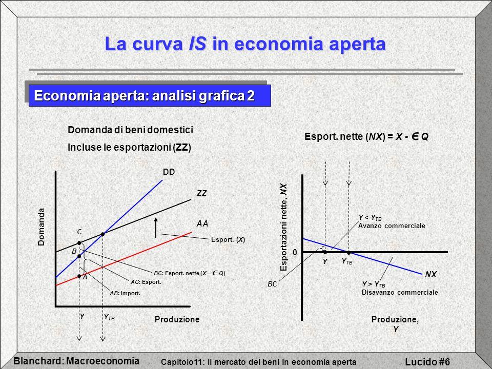 Capitolo11: Il mercato dei beni in economia aperta Blanchard: Macroeconomia Lucido #6 NX BC Y Y Esport.