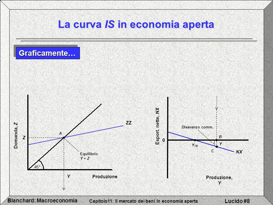 Capitolo11: Il mercato dei beni in economia aperta Blanchard: Macroeconomia Lucido #9 Domanda, Z Produzione ZZ A Equilibrio Iniziale Y ZZ´ ( G > 0) G > 0 La curva IS in economia aperta Aumenti della domanda, estera o nazionale Aumento della domanda nazionale Esempio: espansione fiscale (spesa pubblica G cresce) NX 0 Esport.
