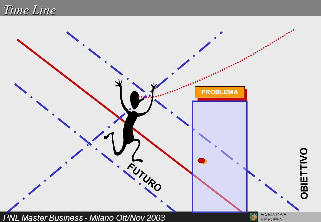 PNL Master Business - Milano Ott/Nov 2003 FORMATORE RM BORRO Time Line OBIETTIVO FUTURO PROBLEMA