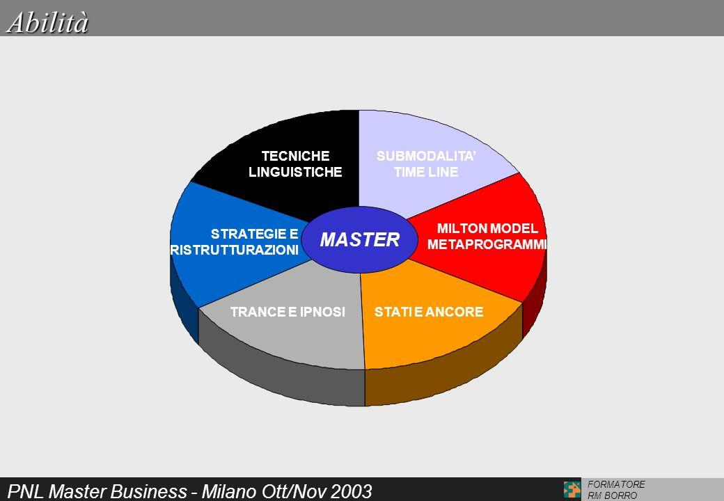 PNL Master Business - Milano Ott/Nov 2003 FORMATORE RM BORROAbilità MASTER SUBMODALITA TIME LINE MILTON MODEL METAPROGRAMMI STATI E ANCORETRANCE E IPN