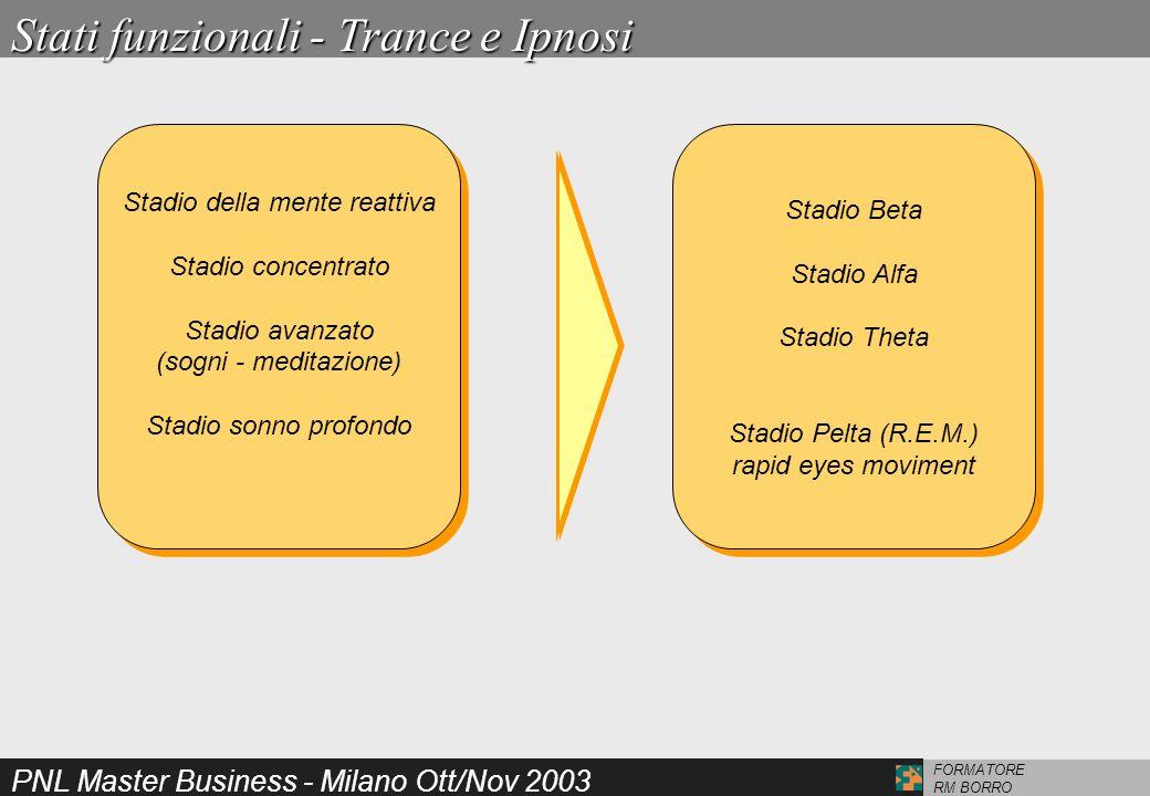 PNL Master Business - Milano Ott/Nov 2003 FORMATORE RM BORRO Stati funzionali - Trance e Ipnosi Stadio della mente reattiva Stadio concentrato Stadio