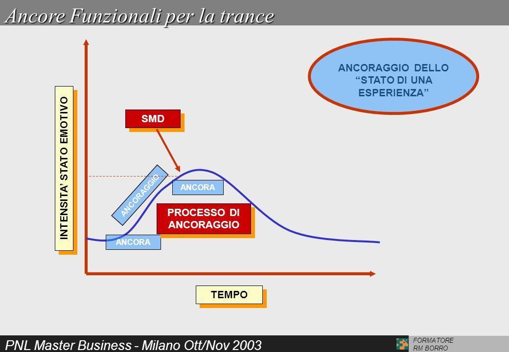 PNL Master Business - Milano Ott/Nov 2003 FORMATORE RM BORRO Ancore Funzionali per la trance ANCORA ANCORAGGIO PROCESSO DI ANCORAGGIO TEMPO INTENSITA