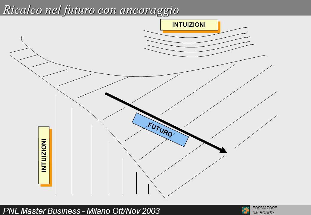 PNL Master Business - Milano Ott/Nov 2003 FORMATORE RM BORRO INTUIZIONI FUTURO Ricalco nel futuro con ancoraggio