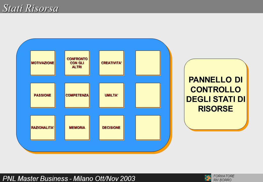 PNL Master Business - Milano Ott/Nov 2003 FORMATORE RM BORRO MOTIVAZIONEMOTIVAZIONECONFRONTO CON GLI ALTRICONFRONTO ALTRICREATIVITACREATIVITA RAZIONAL