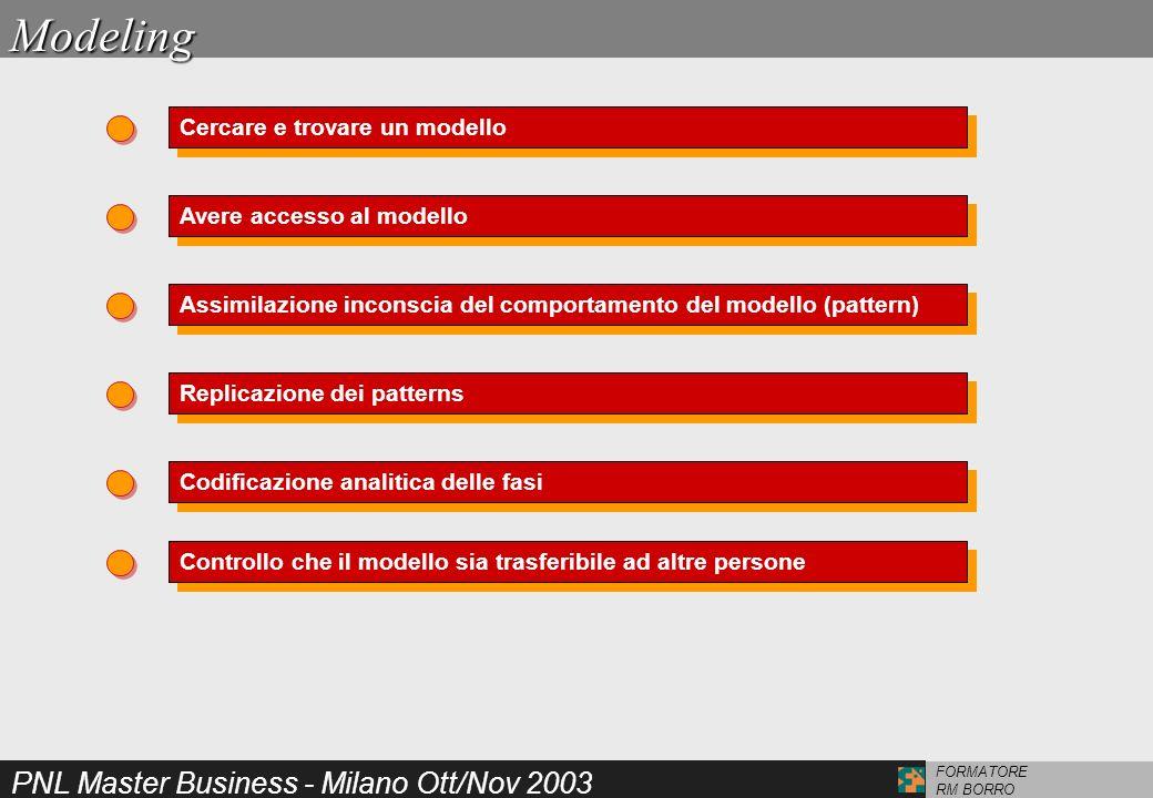 PNL Master Business - Milano Ott/Nov 2003 FORMATORE RM BORROModeling Cercare e trovare un modello Avere accesso al modello Assimilazione inconscia del