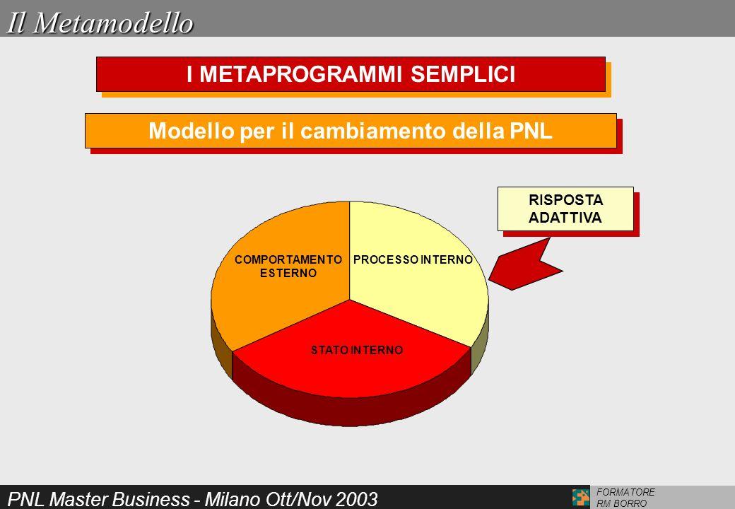 PNL Master Business - Milano Ott/Nov 2003 FORMATORE RM BORRO Il Metamodello I METAPROGRAMMI SEMPLICI Modello per il cambiamento della PNL COMPORTAMENT