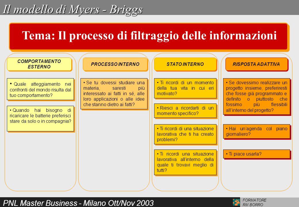 PNL Master Business - Milano Ott/Nov 2003 FORMATORE RM BORRO IL FILTRO DEL QUADRO DI RIFERIMENTO IL FILTRO DEL QUADRO DI RIFERIMENTO IL FILTRO DI MOTIVAZIONE IL FILTRO DI DIREZIONE Il Metamodello - I Metaprogrammi di Myers - Briggs Tema: La previsione delle azioni e reazioni di una persona Cosa cerchi in un lavoro.