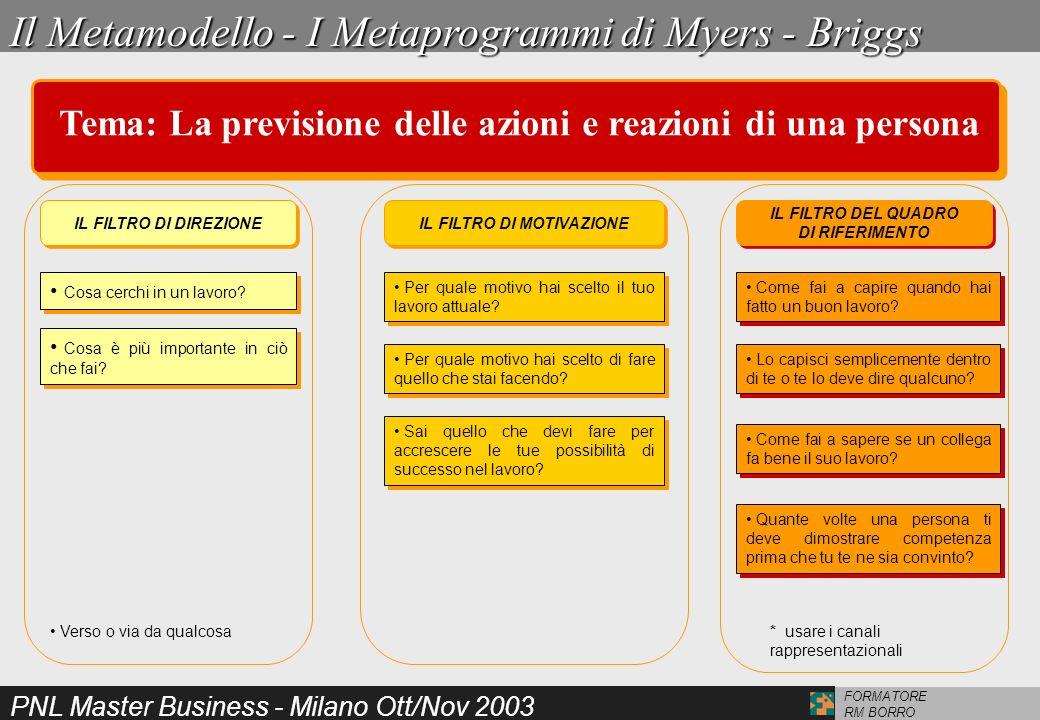 PNL Master Business - Milano Ott/Nov 2003 FORMATORE RM BORROModeling Cercare e trovare un modello Avere accesso al modello Assimilazione inconscia del comportamento del modello (pattern) Replicazione dei patterns Codificazione analitica delle fasi Controllo che il modello sia trasferibile ad altre persone