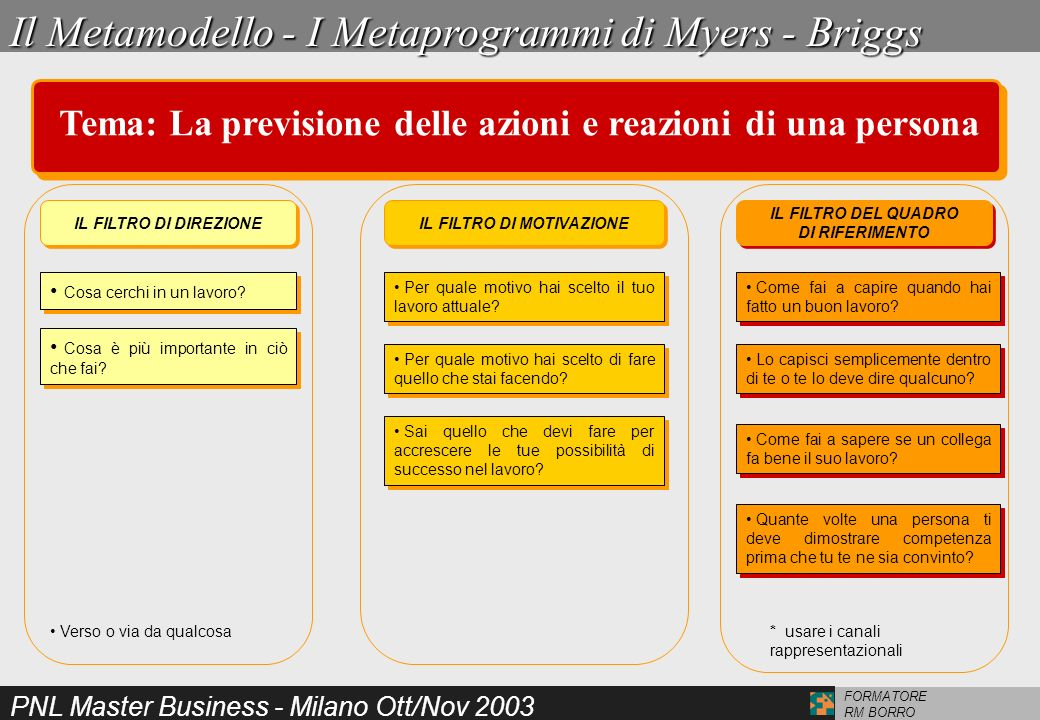 PNL Master Business - Milano Ott/Nov 2003 FORMATORE RM BORRO MODELING I MAESTRI AL LAVORO MILTON ERICKSON MODELING I MAESTRI AL LAVORO MILTON ERICKSONModeling