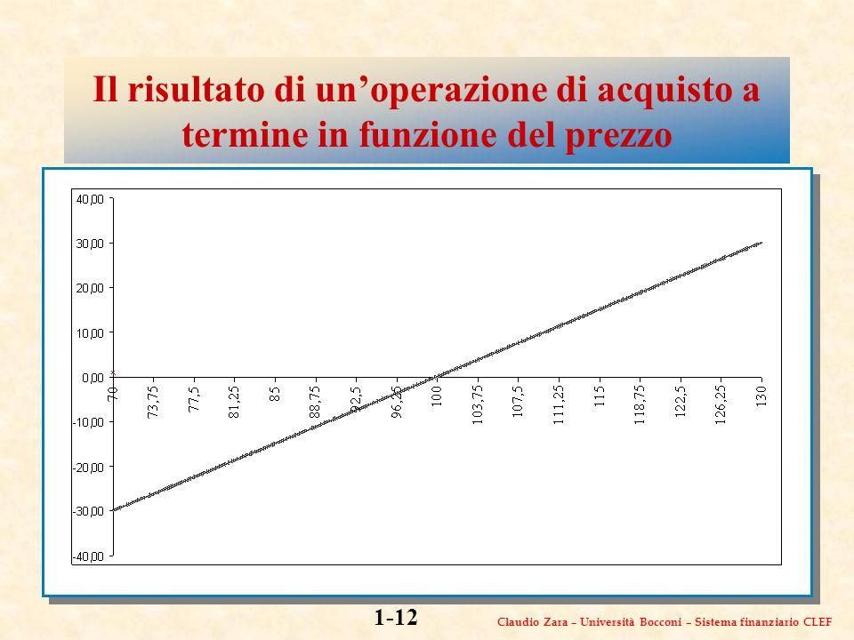 Claudio Zara – Università Bocconi – Sistema finanziario CLEF 1-12 Il risultato di unoperazione di acquisto a termine in funzione del prezzo