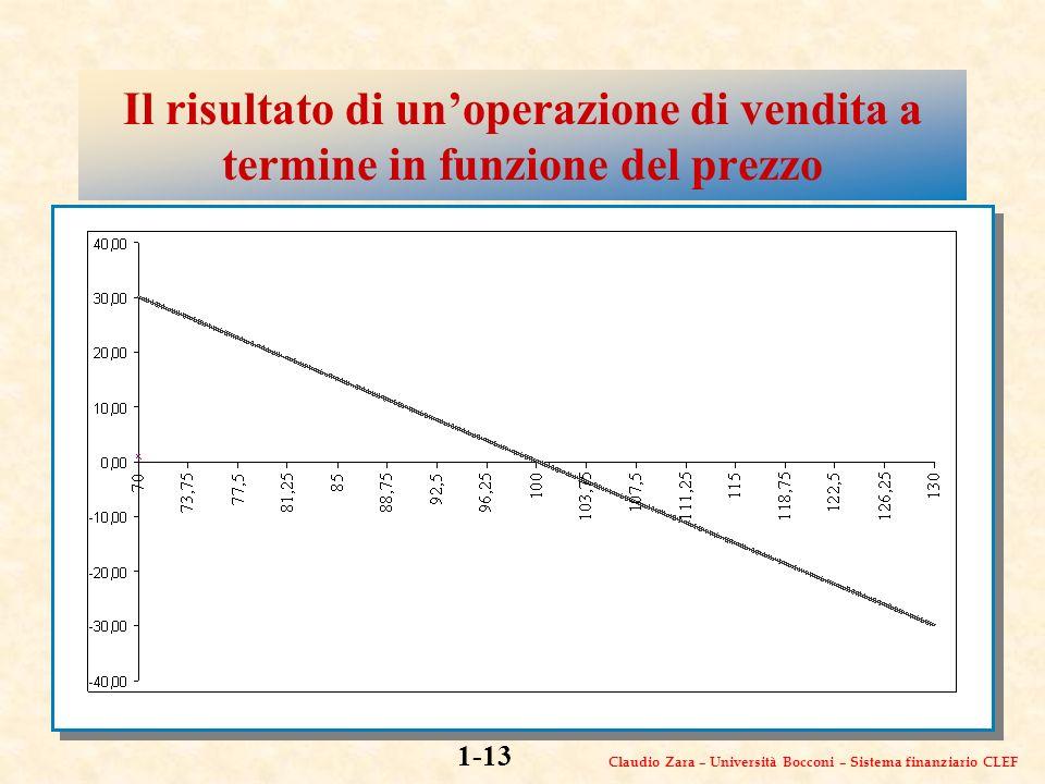 Claudio Zara – Università Bocconi – Sistema finanziario CLEF 1-13 Il risultato di unoperazione di vendita a termine in funzione del prezzo