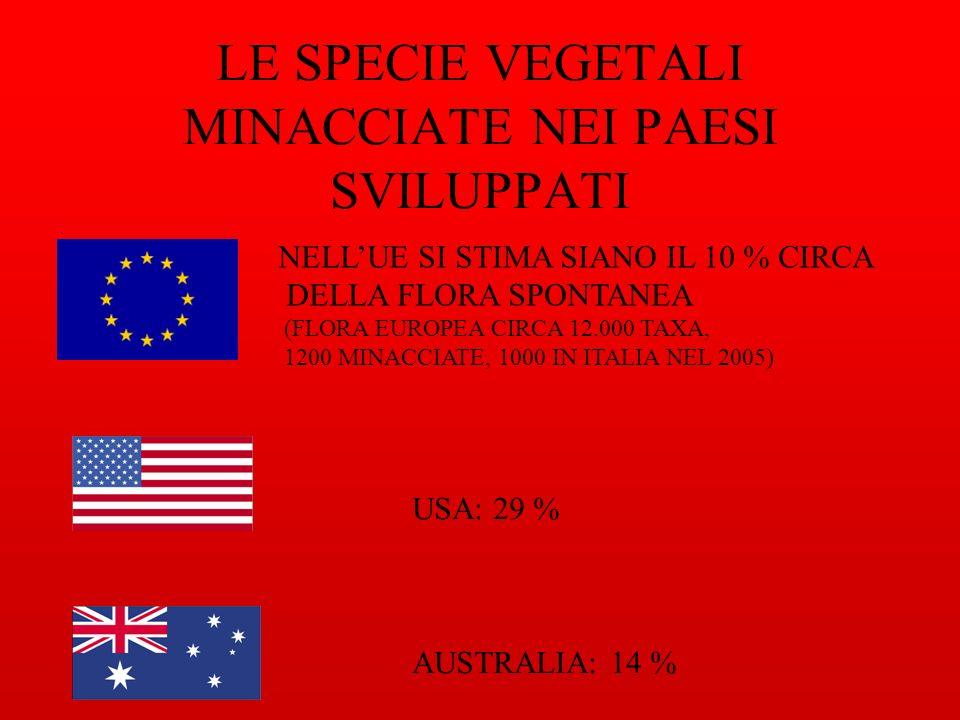 LE SPECIE VEGETALI MINACCIATE NEI PAESI SVILUPPATI NELLUE SI STIMA SIANO IL 10 % CIRCA DELLA FLORA SPONTANEA (FLORA EUROPEA CIRCA 12.000 TAXA, 1200 MINACCIATE, 1000 IN ITALIA NEL 2005) USA: 29 % AUSTRALIA: 14 %