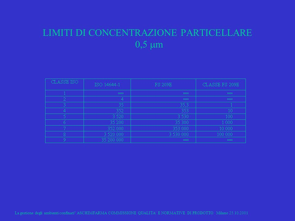 La gestione degli ambienti confinati ASCHIMFARMA COMMISSIONE QUALITA E NORMATIVE DI PRODOTTO Milano 25.10.2001 11 LIMITI DI CONCENTRAZIONE PARTICELLARE 0,5 m