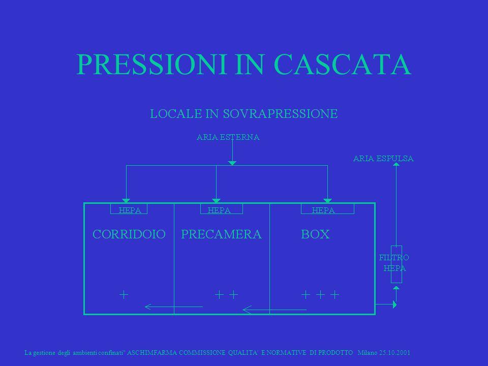 La gestione degli ambienti confinati ASCHIMFARMA COMMISSIONE QUALITA E NORMATIVE DI PRODOTTO Milano 25.10.2001 15 PRESSIONI IN CASCATA