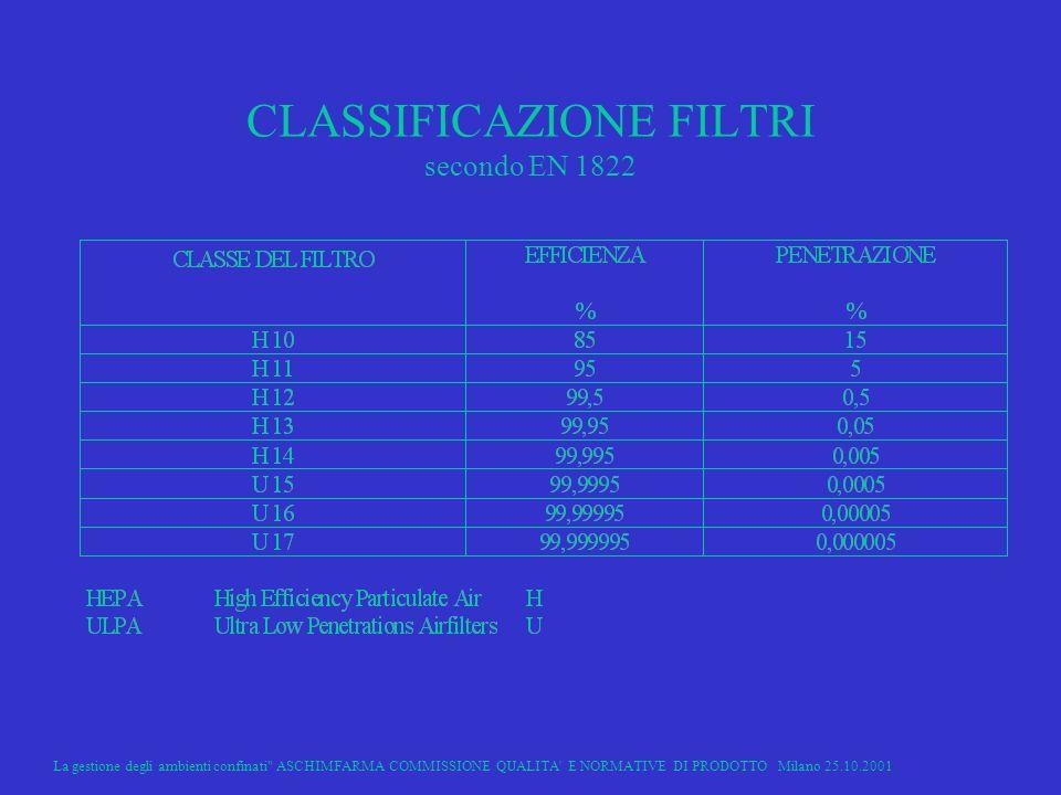 La gestione degli ambienti confinati ASCHIMFARMA COMMISSIONE QUALITA E NORMATIVE DI PRODOTTO Milano 25.10.2001 18 CLASSIFICAZIONE FILTRI secondo EN 1822