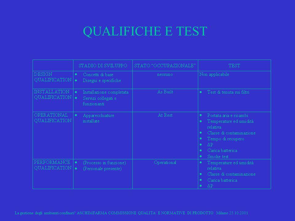 La gestione degli ambienti confinati ASCHIMFARMA COMMISSIONE QUALITA E NORMATIVE DI PRODOTTO Milano 25.10.2001 22 QUALIFICHE E TEST