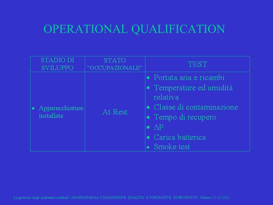 La gestione degli ambienti confinati ASCHIMFARMA COMMISSIONE QUALITA E NORMATIVE DI PRODOTTO Milano 25.10.2001 23 OPERATIONAL QUALIFICATION
