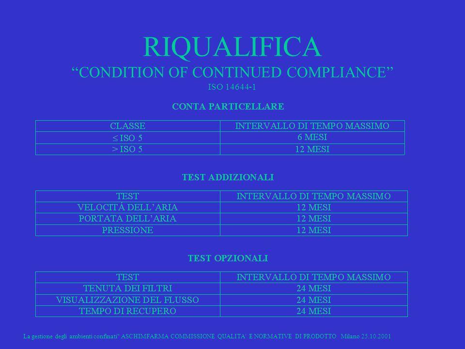 La gestione degli ambienti confinati ASCHIMFARMA COMMISSIONE QUALITA E NORMATIVE DI PRODOTTO Milano 25.10.2001 24 RIQUALIFICA CONDITION OF CONTINUED COMPLIANCE ISO 14644-1