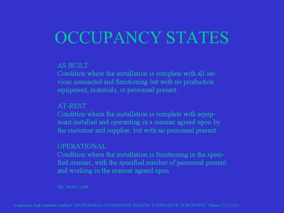 La gestione degli ambienti confinati ASCHIMFARMA COMMISSIONE QUALITA E NORMATIVE DI PRODOTTO Milano 25.10.2001 25 OCCUPANCY STATES