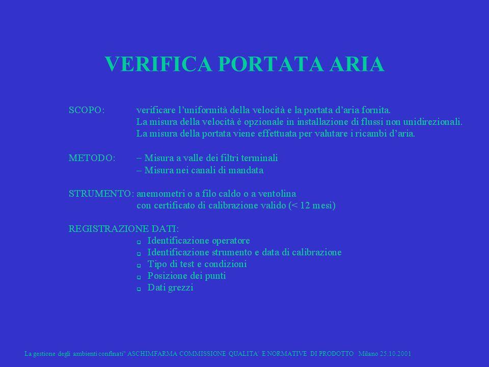 La gestione degli ambienti confinati ASCHIMFARMA COMMISSIONE QUALITA E NORMATIVE DI PRODOTTO Milano 25.10.2001 31 VERIFICA PORTATA ARIA