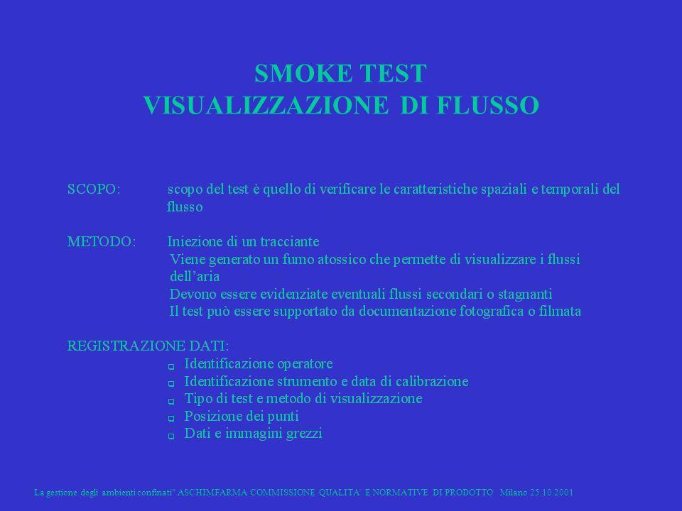 La gestione degli ambienti confinati ASCHIMFARMA COMMISSIONE QUALITA E NORMATIVE DI PRODOTTO Milano 25.10.2001 36 SMOKE TEST VISUALIZZAZIONE DI FLUSSO
