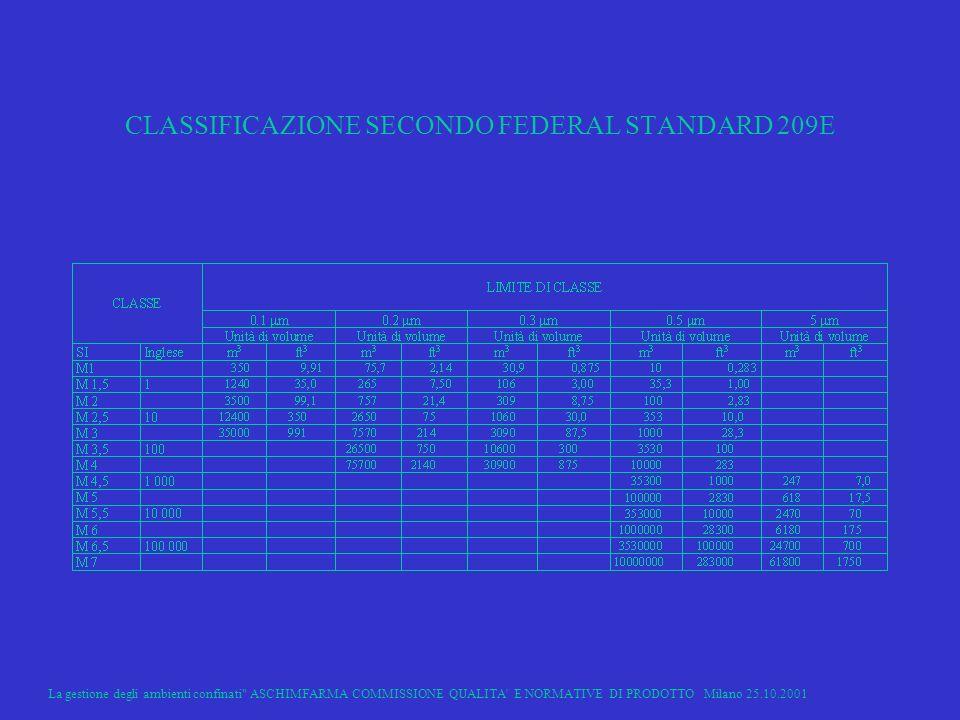 La gestione degli ambienti confinati ASCHIMFARMA COMMISSIONE QUALITA E NORMATIVE DI PRODOTTO Milano 25.10.2001 8 CLASSIFICAZIONE SECONDO FEDERAL STANDARD 209E