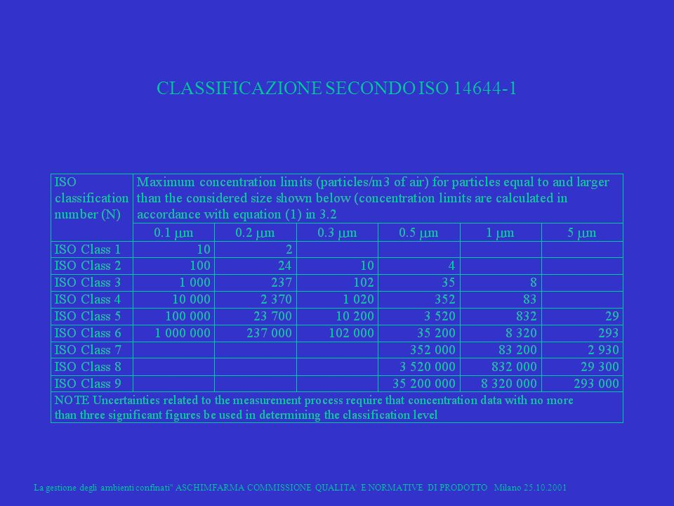 La gestione degli ambienti confinati ASCHIMFARMA COMMISSIONE QUALITA E NORMATIVE DI PRODOTTO Milano 25.10.2001 9 CLASSIFICAZIONE SECONDO ISO 14644-1
