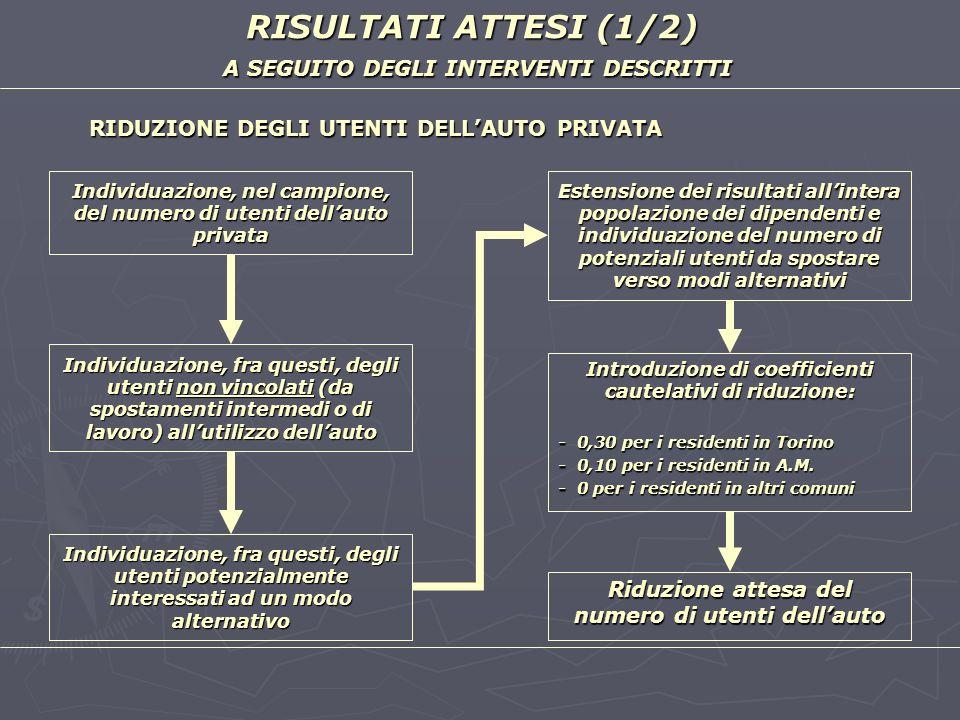 RISULTATI ATTESI (1/2) A SEGUITO DEGLI INTERVENTI DESCRITTI Individuazione, nel campione, del numero di utenti dellauto privata RIDUZIONE DEGLI UTENTI