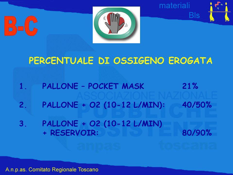 PERCENTUALE DI OSSIGENO EROGATA 1.PALLONE – POCKET MASK21% 2.PALLONE + O2 (10-12 L/MIN):40/50% 3.PALLONE + O2 (10-12 L/MIN) + RESERVOIR:80/90%