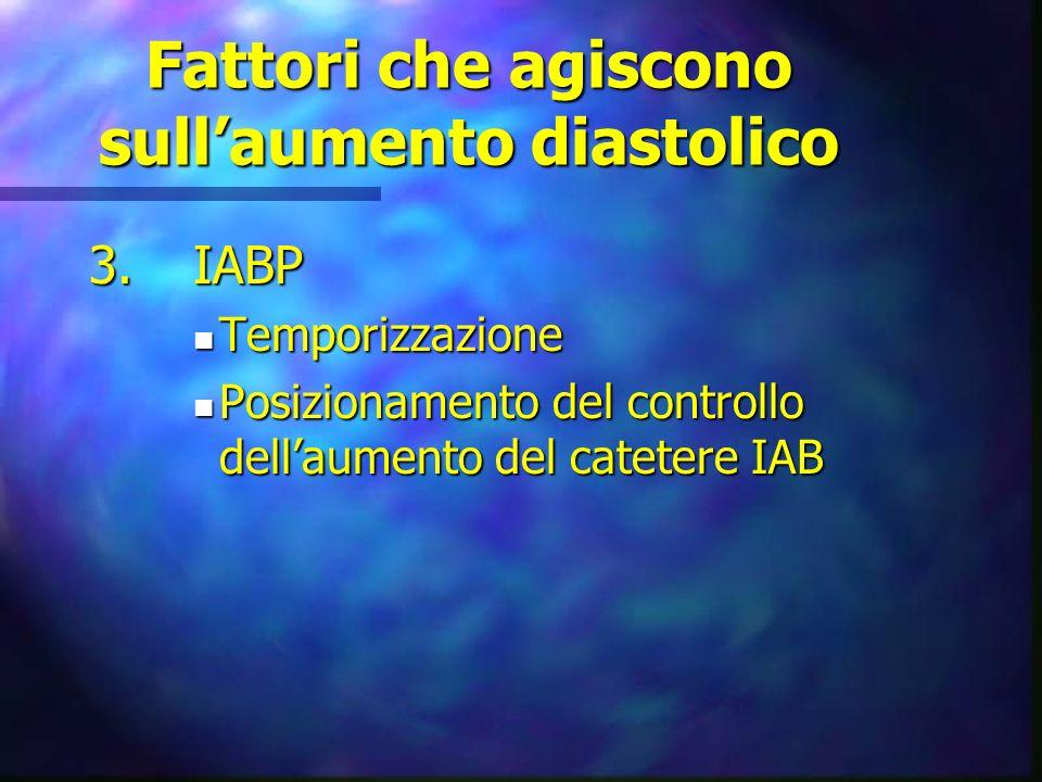 Fattori che agiscono sullaumento diastolico 2.Catetere Intra-aortico IAB: n Pallone in parte nellintroduttore n Pallone non completamente aperto n Pos