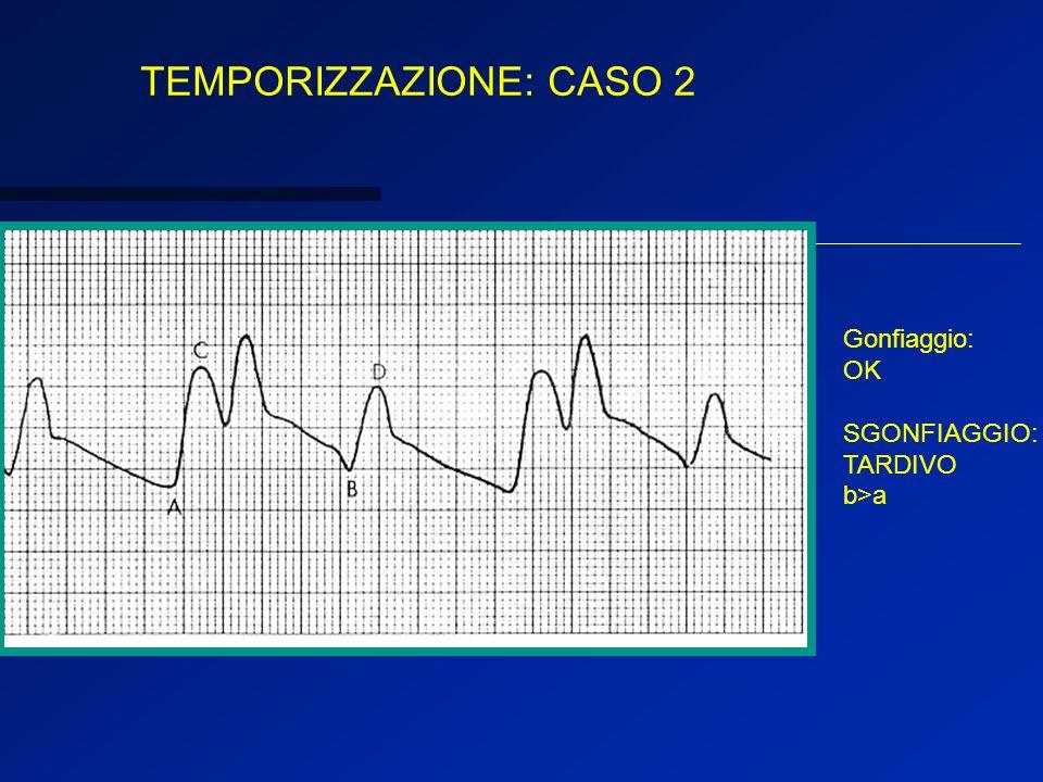 Gonfiaggio: tardivo: forma dellonda allincisura dicrota a U Sgonfiaggio : ok Sistole assistita D non ridotta pressione telediastolica assistita B< A U
