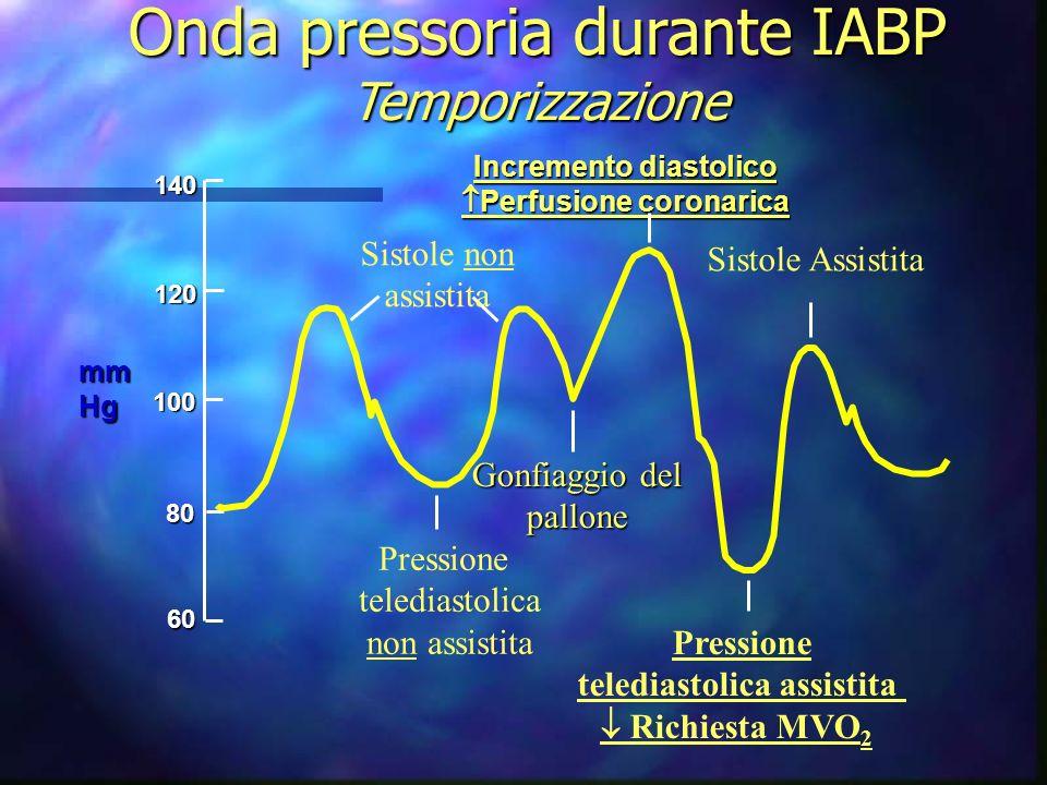 Fattori che agiscono sullaumento diastolico 3.IABP n Temporizzazione n Posizionamento del controllo dellaumento del catetere IAB
